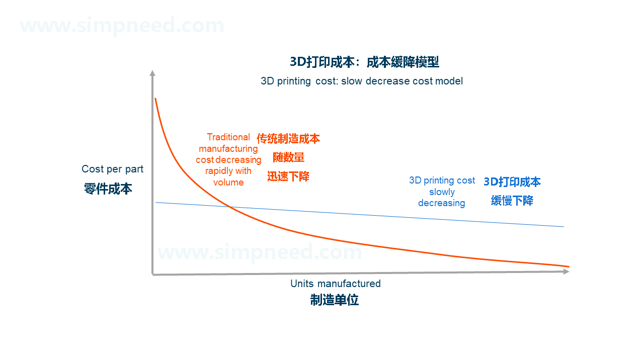 2   图1:常见的3D打印成本模型.jpg