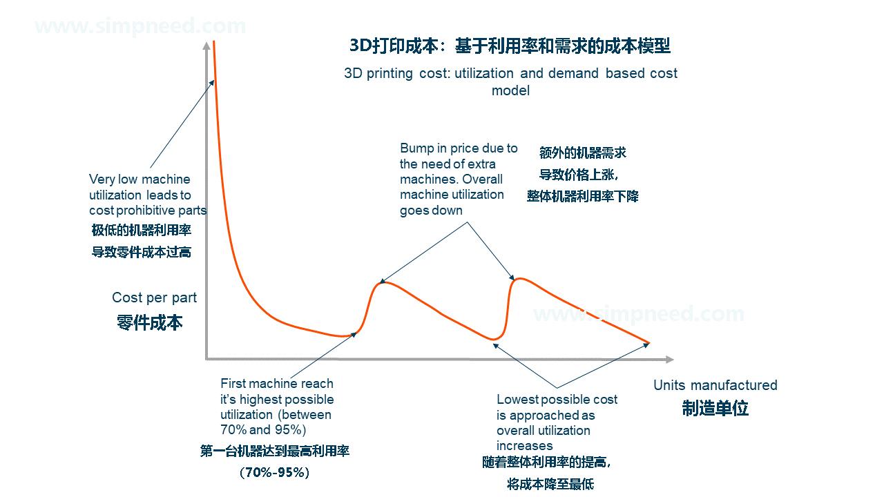 7   图6:基于实际利用率的零件成本.jpg